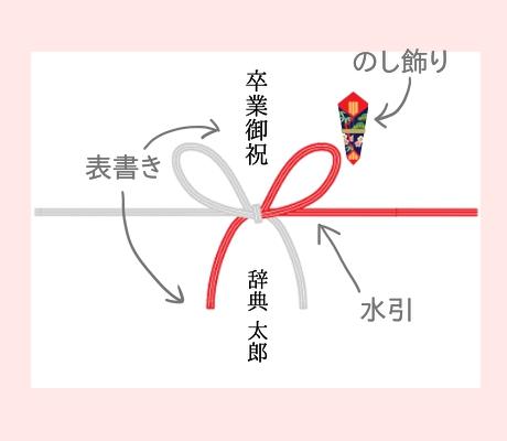 卒業祝い熨斗の説明